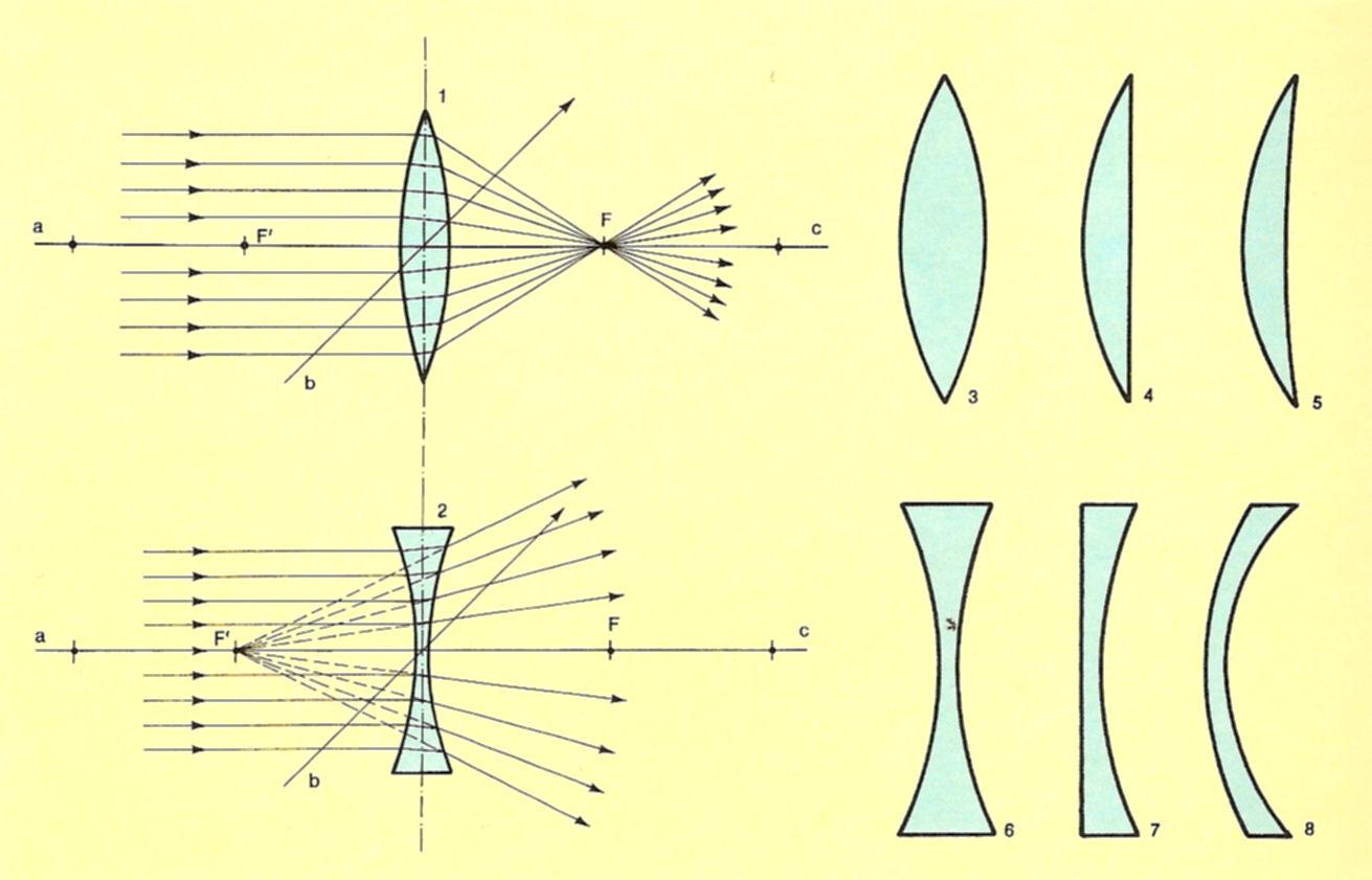 Foyer Lentille Plan Convexe : Lentilles syst�mes optiques